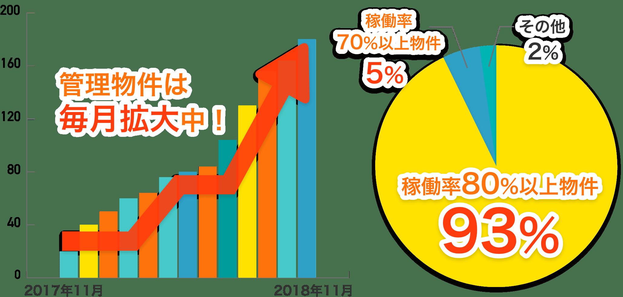 管理物件は毎月拡大中!稼働率80%物件が93%!